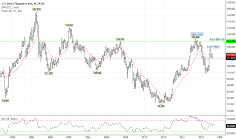 USDJPY: Potential for further Yen Strength.