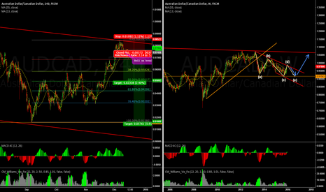 AUDCAD: Sell idea for AUDCAD