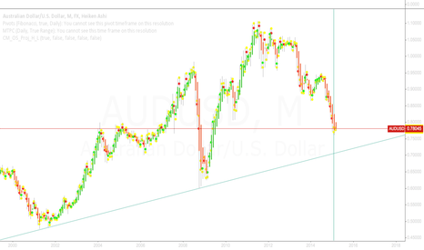 AUDUSD: Waiting to jump in the pouch