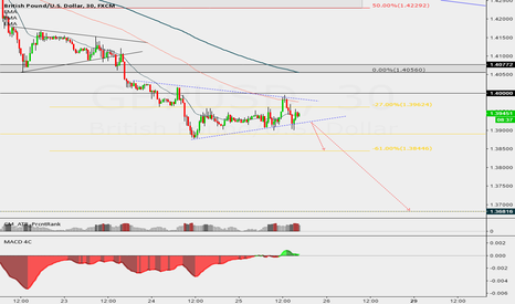 GBPUSD: GBPUSD Sell Sell Sell !!