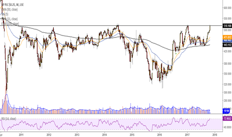 BP.: Can BP break its long standing resistance?