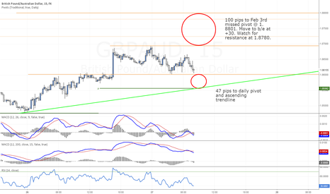 GBPAUD: GBPAUD looking for some missed pivots