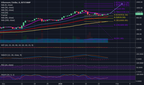 ETHUSD: ETH looks primed for another rally...$2173 in the cards?