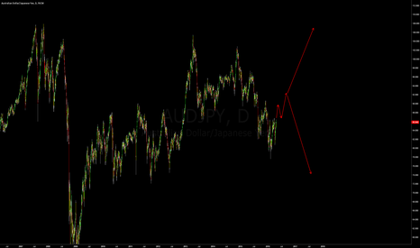 AUDJPY: EXPECTING A PULL BACK IF NOT A BIGGER MOVE UP