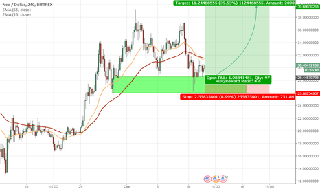NEOUSD: NEO to continue upwards #cryptotrading #altcoins #btc