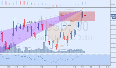 AUDUSD: Bearish Anti Nen Star and Anti Cypher