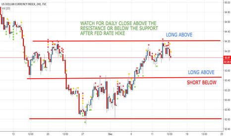 DXY: US DOLLAR AHEAD OF FED RATE HIKE