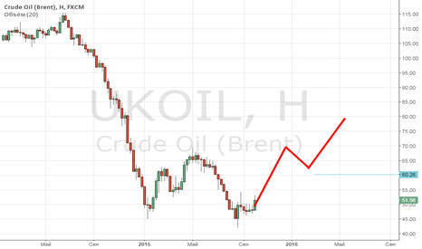UKOIL: Нефть -  рублю голова.