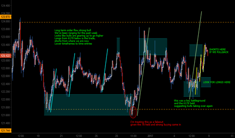 EURJPY: EJ trend resumption coming?