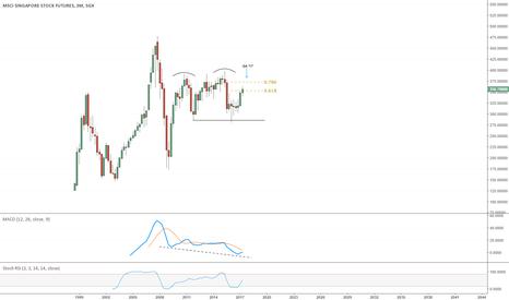 SGP1!: Singapore Stock Futures Topping Pattern?