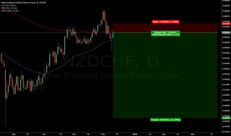 NZDCHF: Short NZDCHF