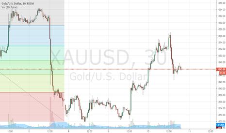 XAUUSD: Still looking short intermediate term until gap filled.