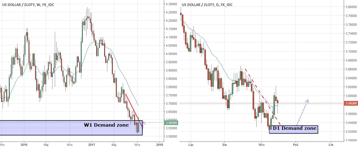 USD/PLN reakcja ceny na strefę Popytu