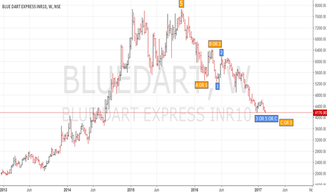 BLUEDART: Blue Dart Express - Investment BUY ( SIP basis )