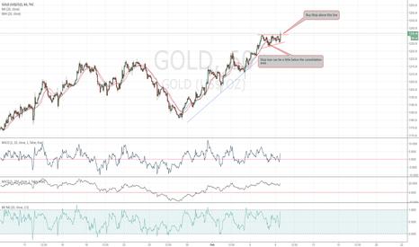 GOLD: Gold Base and Breakout Setup
