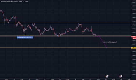 AUDNZD: AUD/NZD: Wait for a pullback and short !