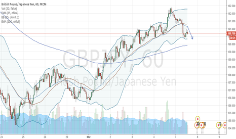 GBPJPY: GBPJPY Short, target touching EMA 200