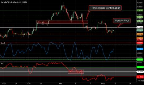 EURUSD: EURO Under Selling Pressure