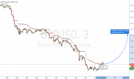 GBPUSD: GBP/USD ROUND 2