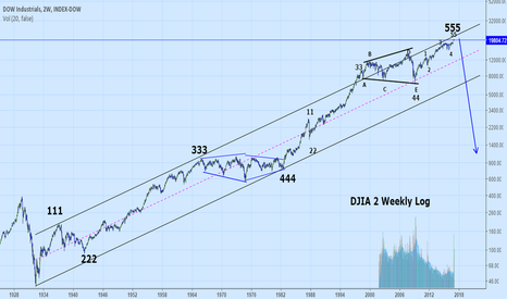 DJI: Follow up on my long term view of the Dow Industrials.2 charts.