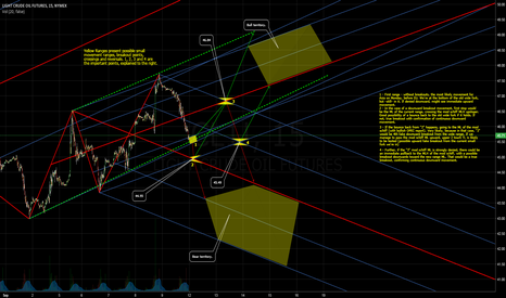 CL1!: Weekly Journey X - Range movement, breakouts, support+resistance