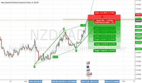NZDCAD: NZDCAD sell position