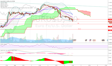 EURUSD: One step at a time