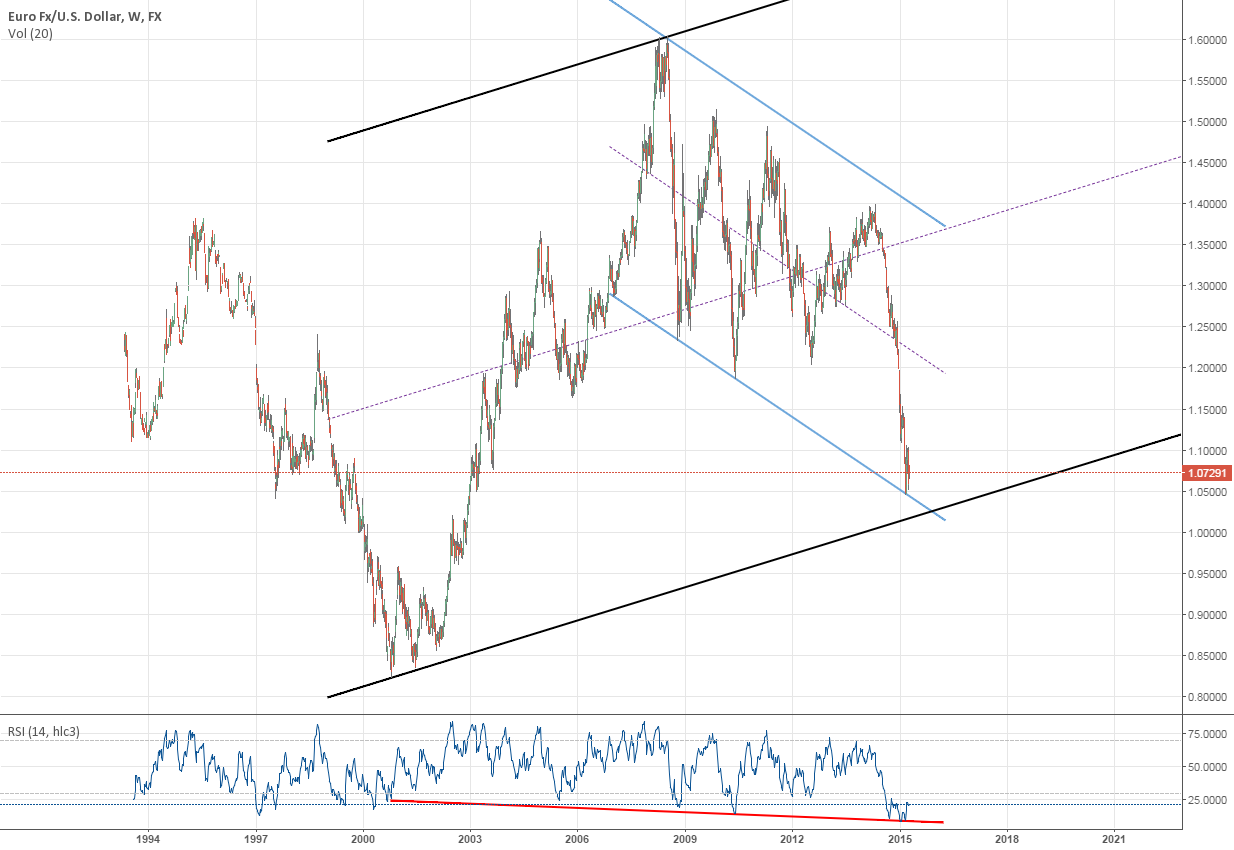 EURUSD Aggresive long about to come, stay tuned!