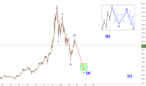 BTCUSD: Long correction?