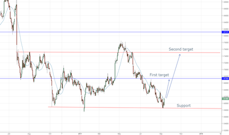 GBPCAD: Swing long term trade