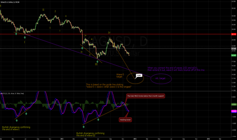 XAGUSD: Continuing Coverage of Silver
