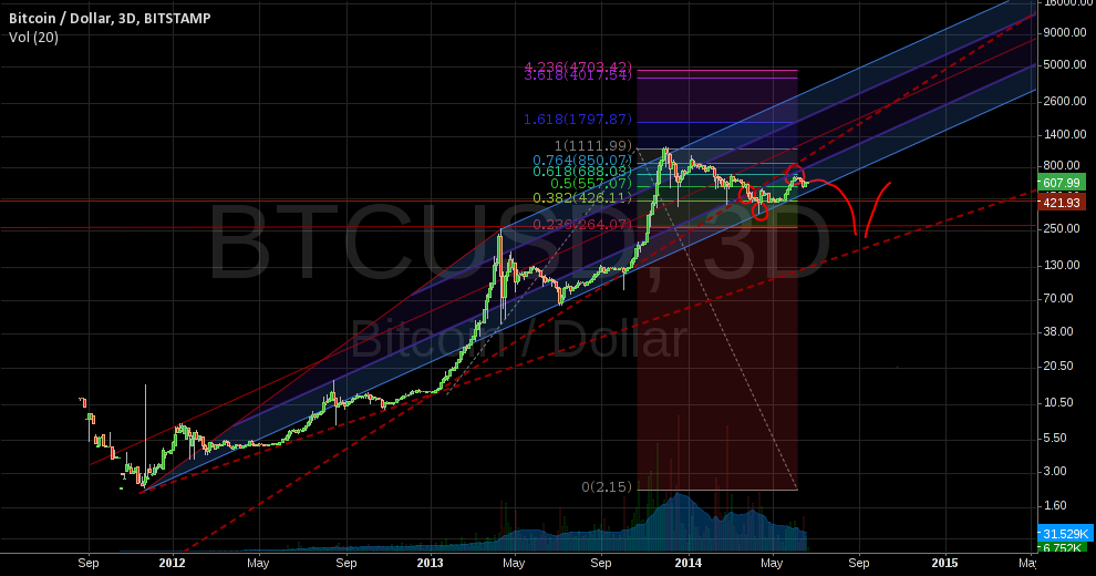 First trendline crossed