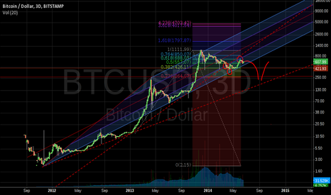 BTCUSD: First trendline crossed