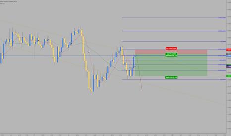 GBPUSD: GBP/USD Scalp