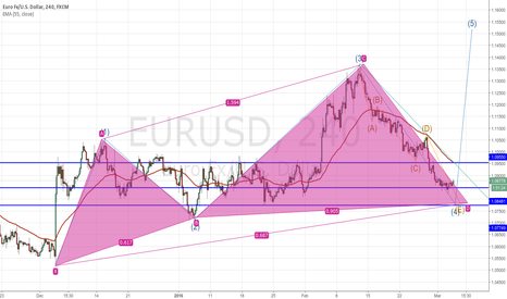 EURUSD: EURO possible play for this NFP and thereafter
