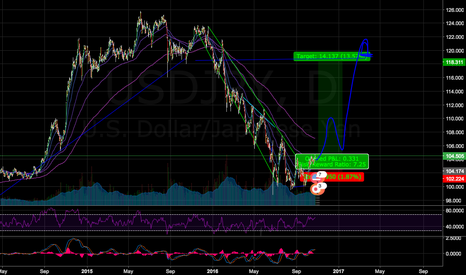 USDJPY: Follow the trend.. Could this be possible?