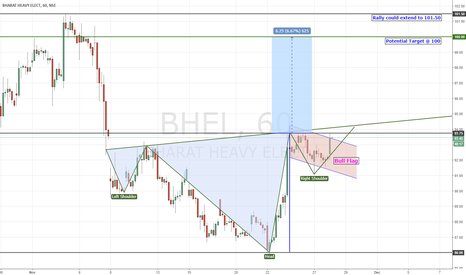 BHEL: BHEL | Inverted Head & Shoulder | Bullish Flag
