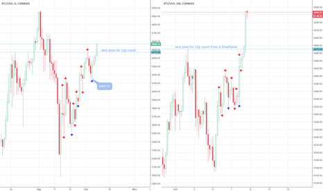 BTCUSD: Sidestepping the upcoming CT move in BTC/USD