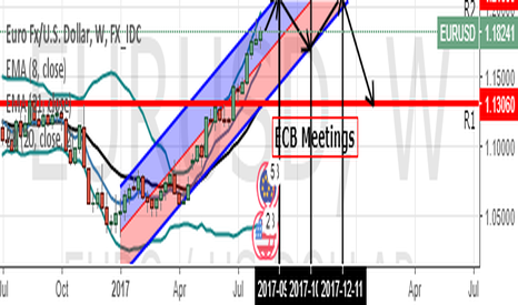 EURUSD: Watch out the ECB!