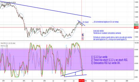 EURUSD: Cuidado con operaciones de venta en EUR/USD.