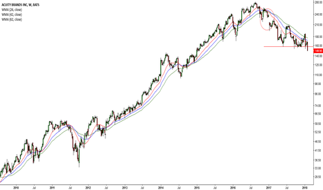 AYI: Dow drops 666 points :( #2 AYI )