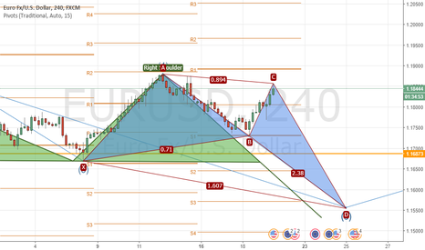 EURUSD: The perfect bullish crap is forming