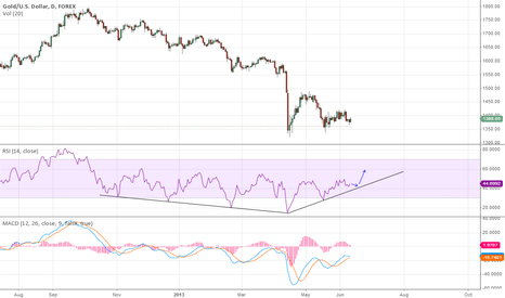 XAUUSD: Pattern on daily RSI support.