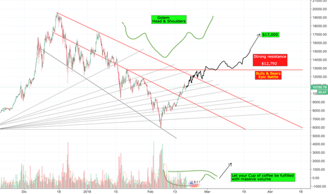 BTCUSD: BTCUSD 4h. Coffee is the key. $17,000 USD within a month.