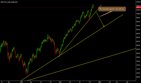 NIFTY: NIFTY - More downside Expected!