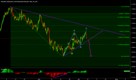 GBPAUD: ABC coming to and end on the GBP/AUD