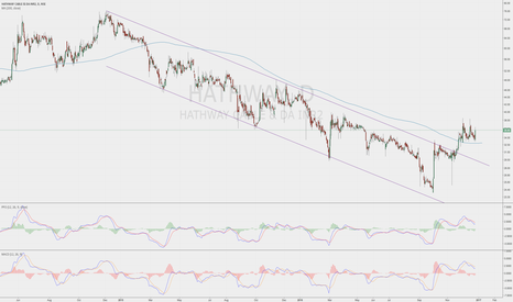 HATHWAY: Hathway above 200DMA and forming a bullish pattern