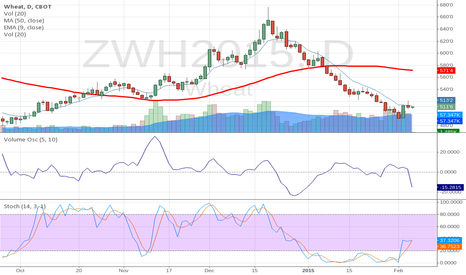 ZWH2015: Is March Wheat finally turning around?
