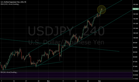 USDJPY: USDJPY resistance becomes support