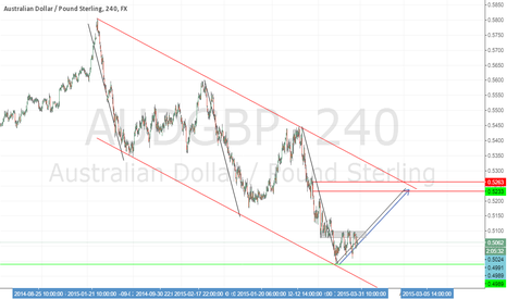 AUDGBP: AUD/GBP OUTLOOK : BULLISH